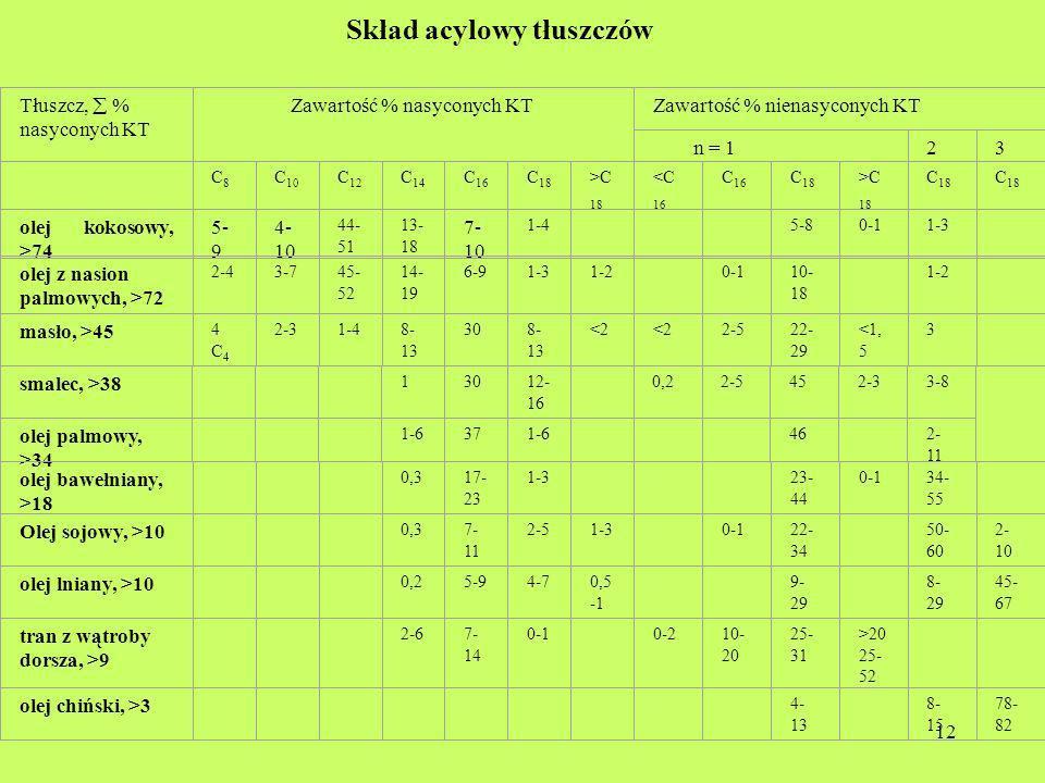12 Skład acylowy tłuszczów Tłuszcz, % nasyconych KT Zawartość % nasyconych KTZawartość % nienasyconych KT n = 123 C8C8 C 10 C 12 C 14 C 16 C 18 >C 18