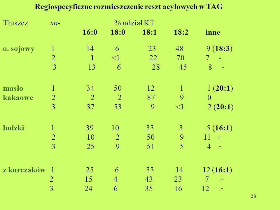 28 Regiospecyficzne rozmieszczenie reszt acylowych w TAG Tłuszcz sn- % udział KT 16:0 18:0 18:1 18:2 inne o. sojowy 1 14 6 23 48 9 (18:3) 2 1 <1 22 70