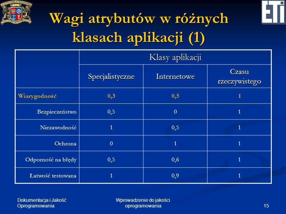 Dokumentacja i Jakość Oprogramowania 15 Wprowadzenie do jakości oprogramowania Wagi atrybutów w różnych klasach aplikacji (1) Klasy aplikacji Specjali