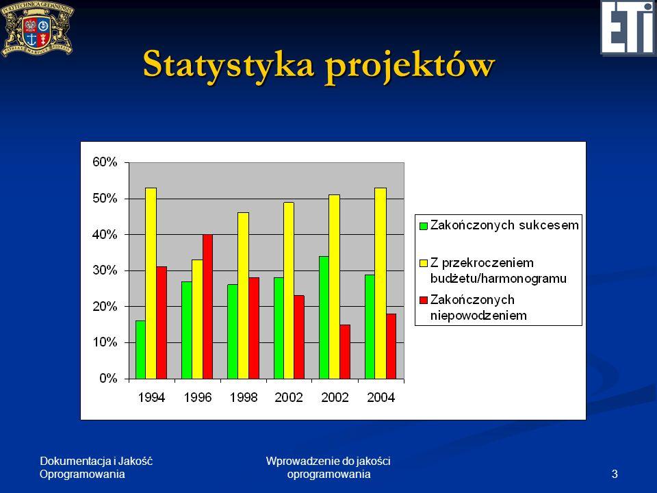 Dokumentacja i Jakość Oprogramowania 3 Wprowadzenie do jakości oprogramowania Statystyka projektów