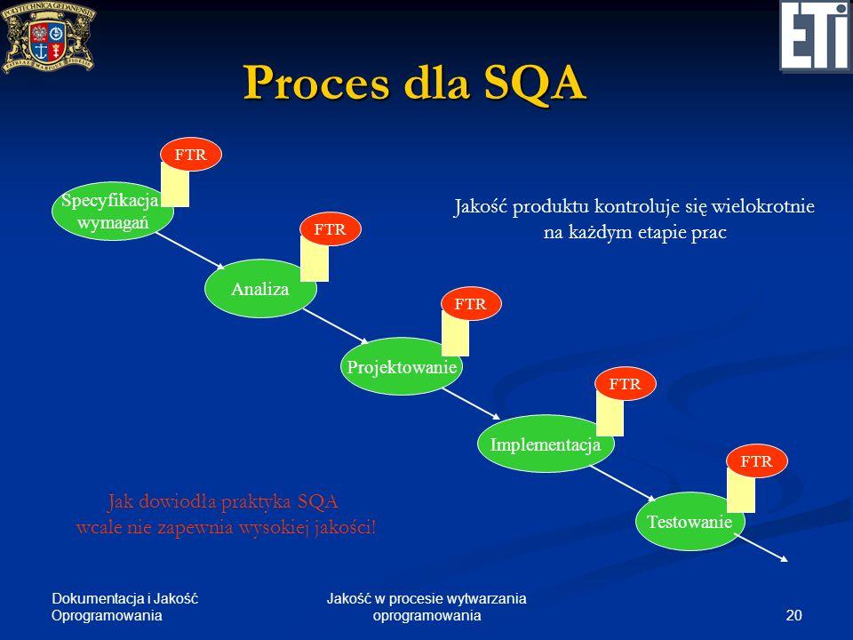 Dokumentacja i Jakość Oprogramowania 20 Jakość w procesie wytwarzania oprogramowania Proces dla SQA Specyfikacja wymagań Analiza Projektowanie Impleme