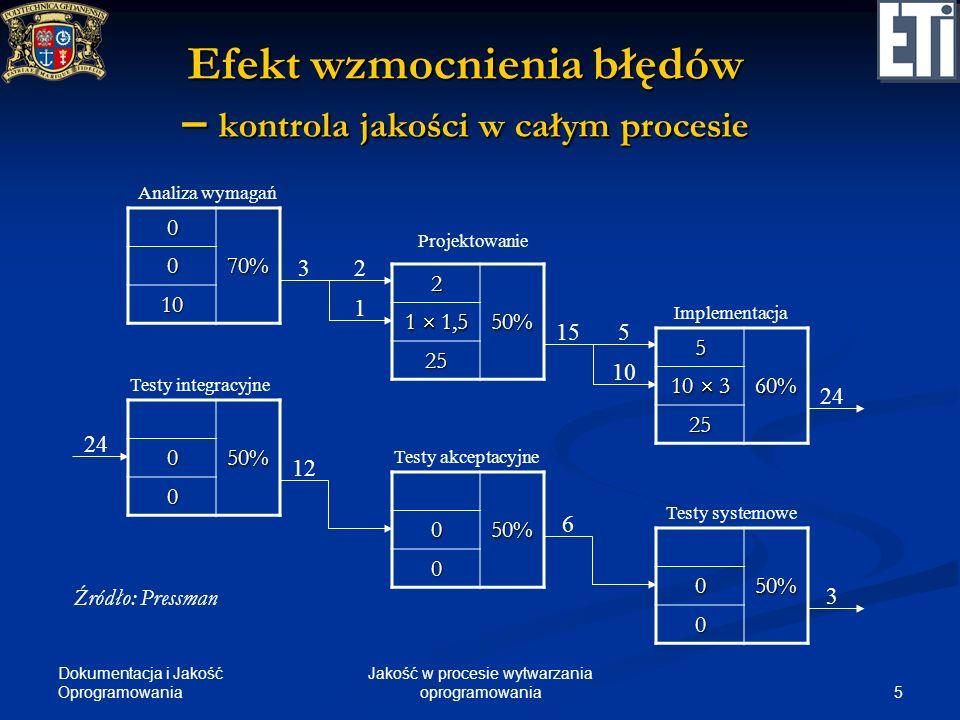 Dokumentacja i Jakość Oprogramowania 5 Jakość w procesie wytwarzania oprogramowania Efekt wzmocnienia błędów – kontrola jakości w całym procesie 0 70%