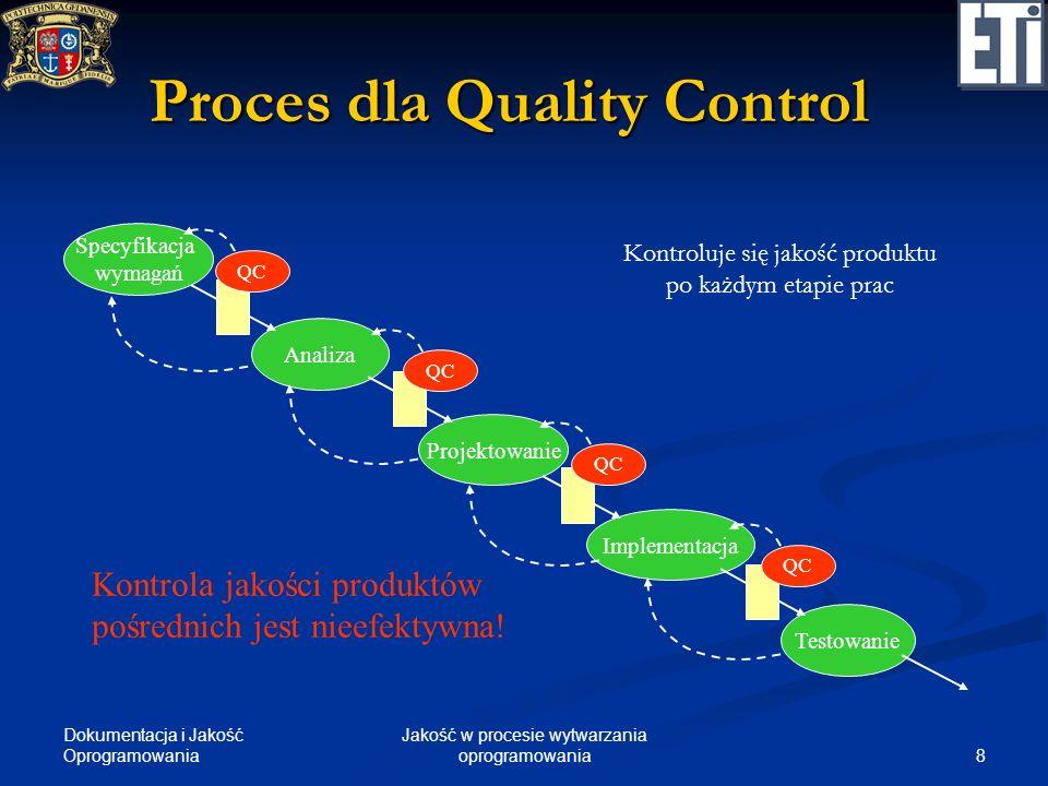 Dokumentacja i Jakość Oprogramowania 8 Jakość w procesie wytwarzania oprogramowania Proces dla Quality Control Specyfikacja wymagań Analiza Projektowa