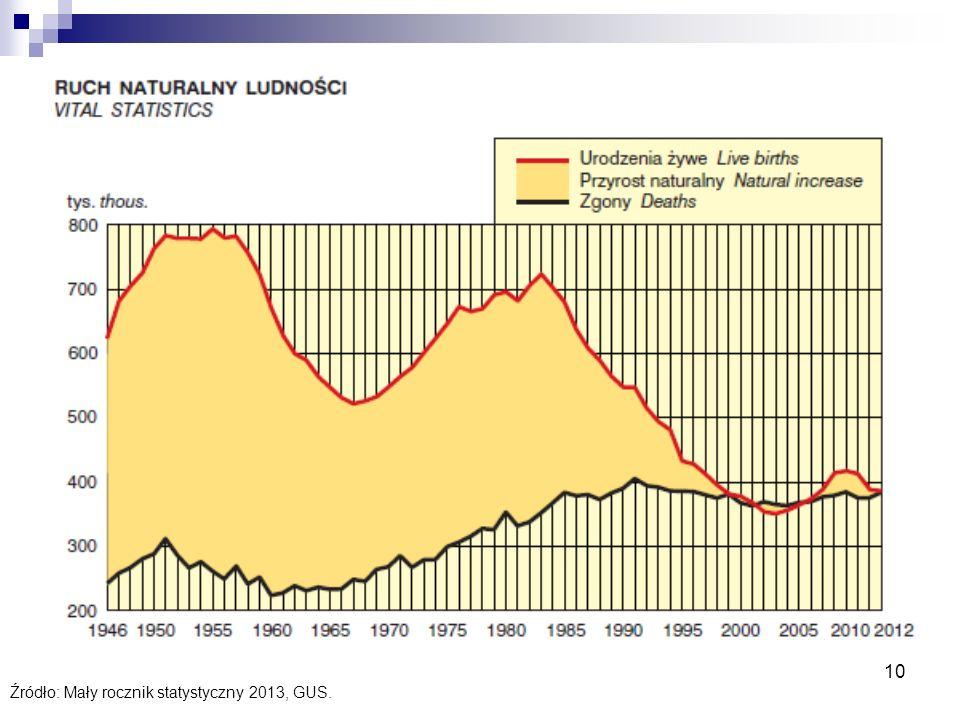 10 Źródło: Mały rocznik statystyczny 2013, GUS.