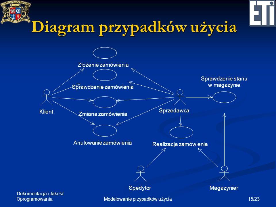 Dokumentacja i Jakość Oprogramowania 15/23Modelowanie przypadków użycia Diagram przypadków użycia Klient Złożenie zamówienia Sprawdzenie zamówienia Zm