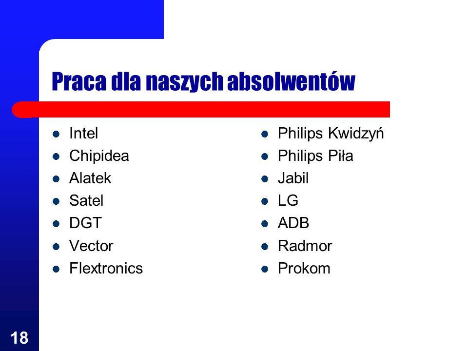 18 Praca dla naszych absolwentów Intel Chipidea Alatek Satel DGT Vector Flextronics Philips Kwidzyń Philips Piła Jabil LG ADB Radmor Prokom