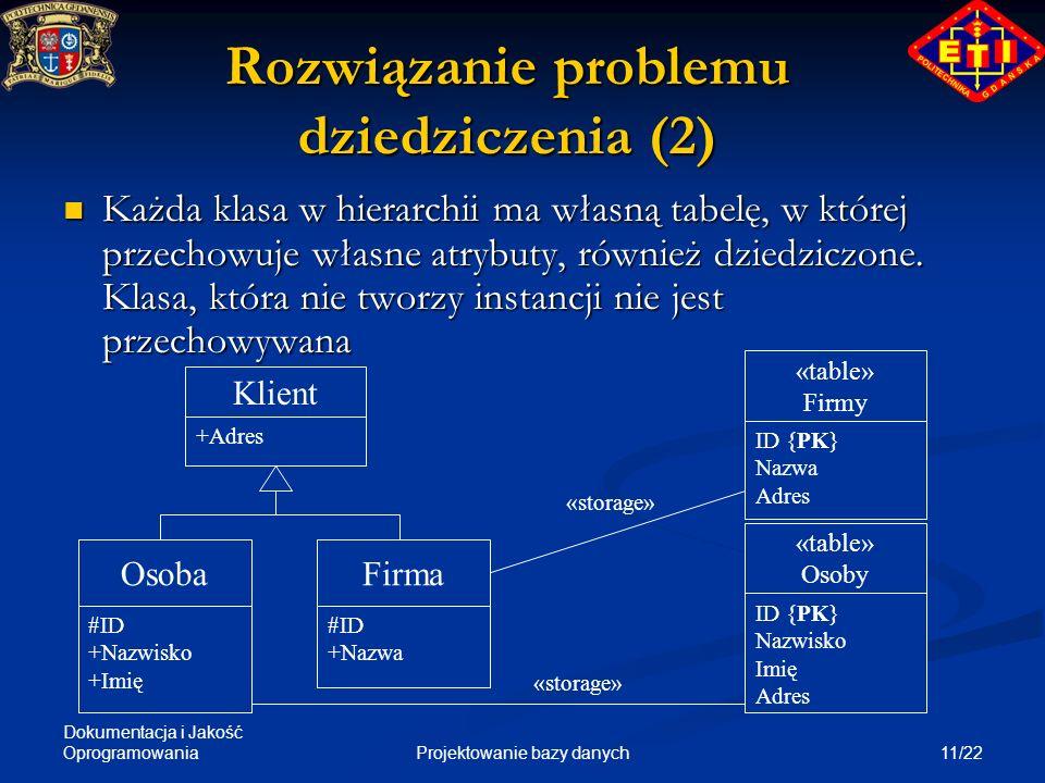 Dokumentacja i Jakość Oprogramowania 11/22Projektowanie bazy danych Rozwiązanie problemu dziedziczenia (2) Każda klasa w hierarchii ma własną tabelę,