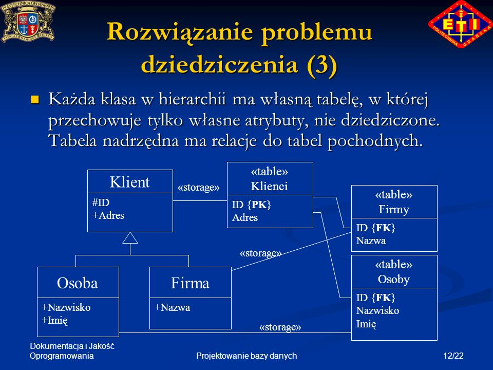 Dokumentacja i Jakość Oprogramowania 12/22Projektowanie bazy danych Rozwiązanie problemu dziedziczenia (3) Każda klasa w hierarchii ma własną tabelę,