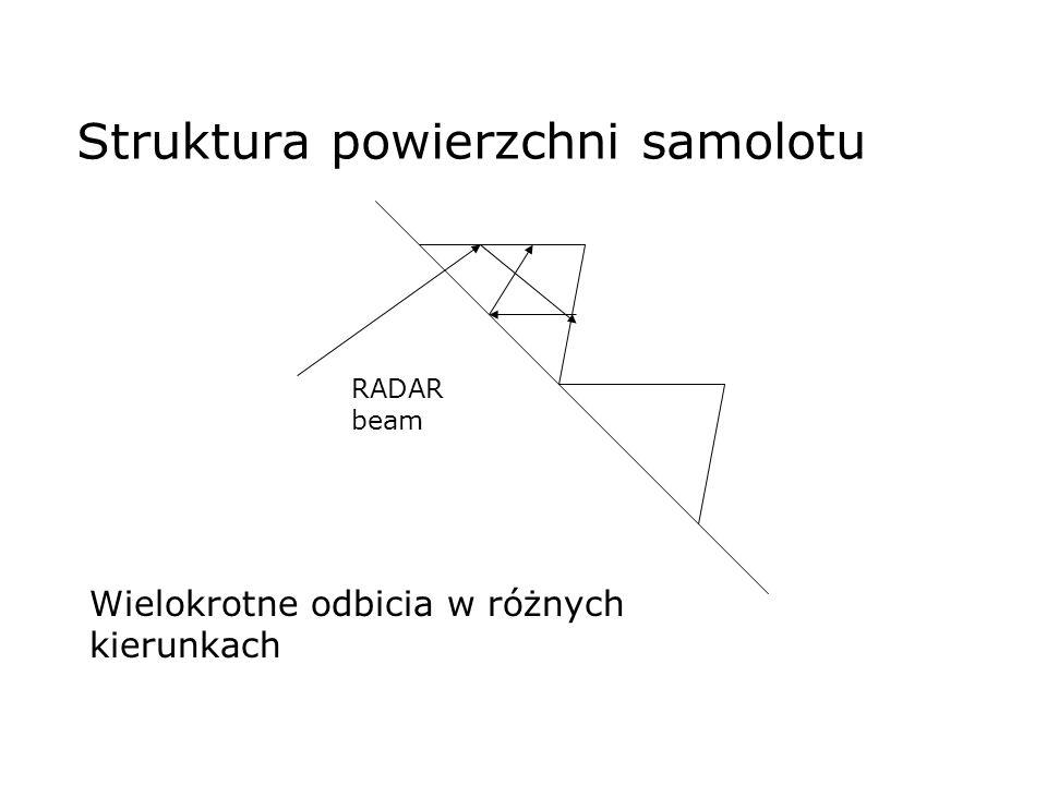 Struktura powierzchni samolotu RADAR beam Wielokrotne odbicia w różnych kierunkach