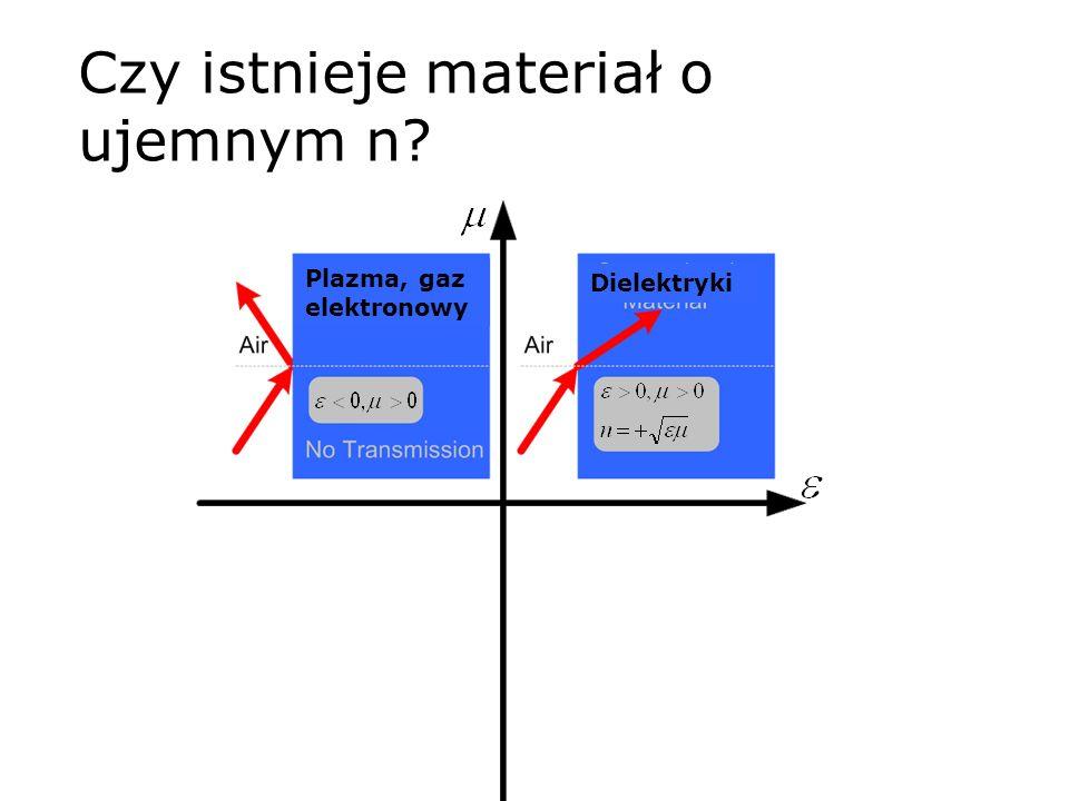 Dielektryki Plazma, gaz elektronowy Czy istnieje materiał o ujemnym n?