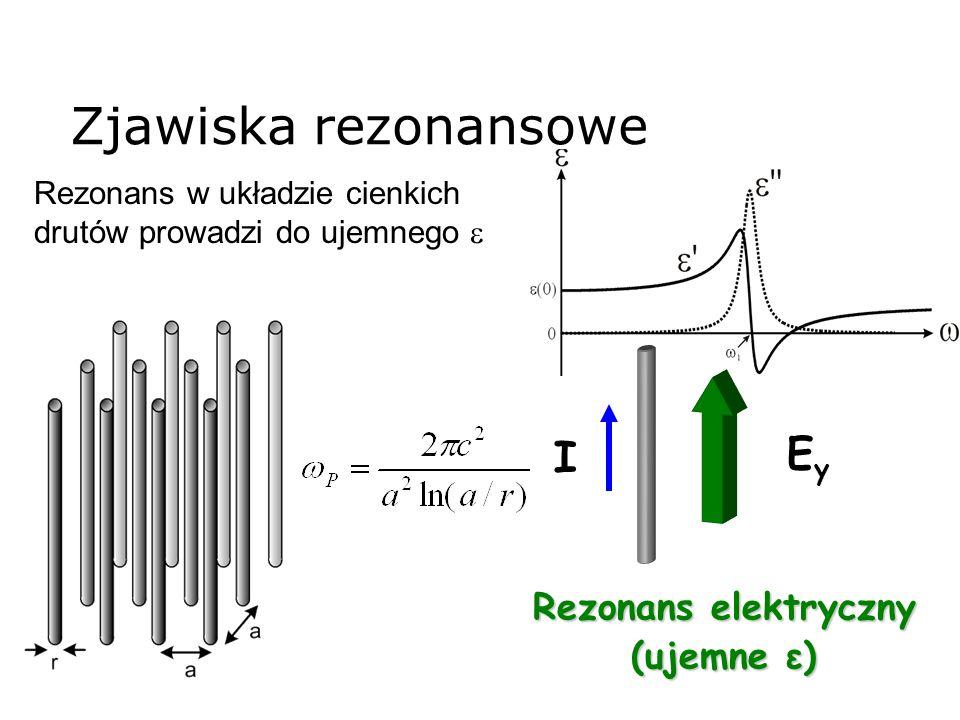 Zjawiska rezonansowe EyEy I Rezonans elektryczny (ujemne ε) Rezonans w układzie cienkich drutów prowadzi do ujemnego