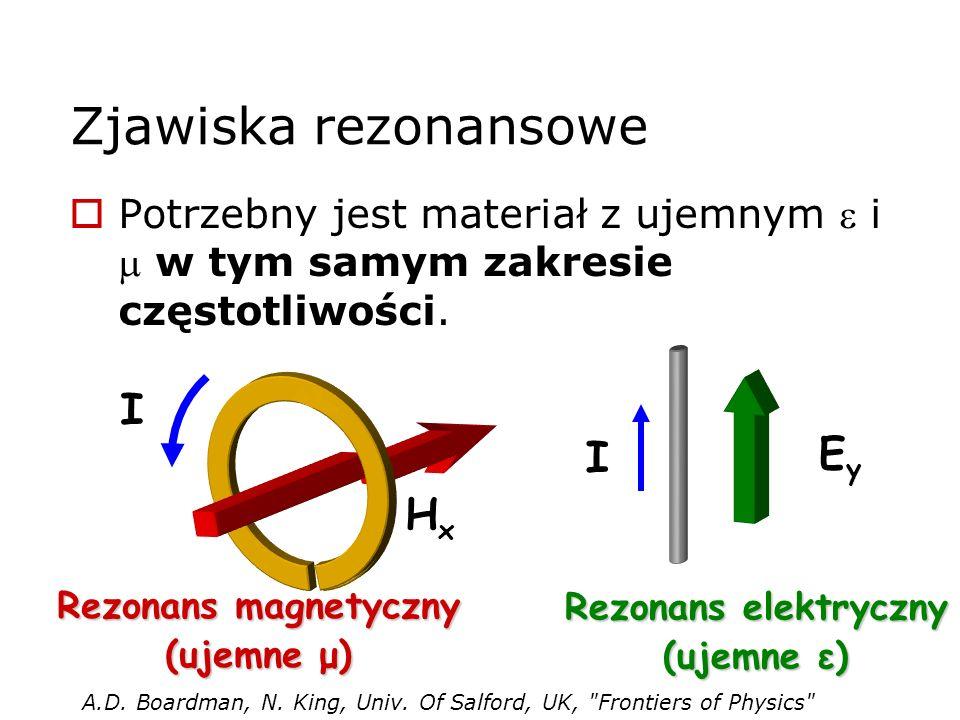 Zjawiska rezonansowe Potrzebny jest materiał z ujemnym i w tym samym zakresie częstotliwości. EyEy HxHx I I Rezonans magnetyczny (ujemne μ) Rezonans e