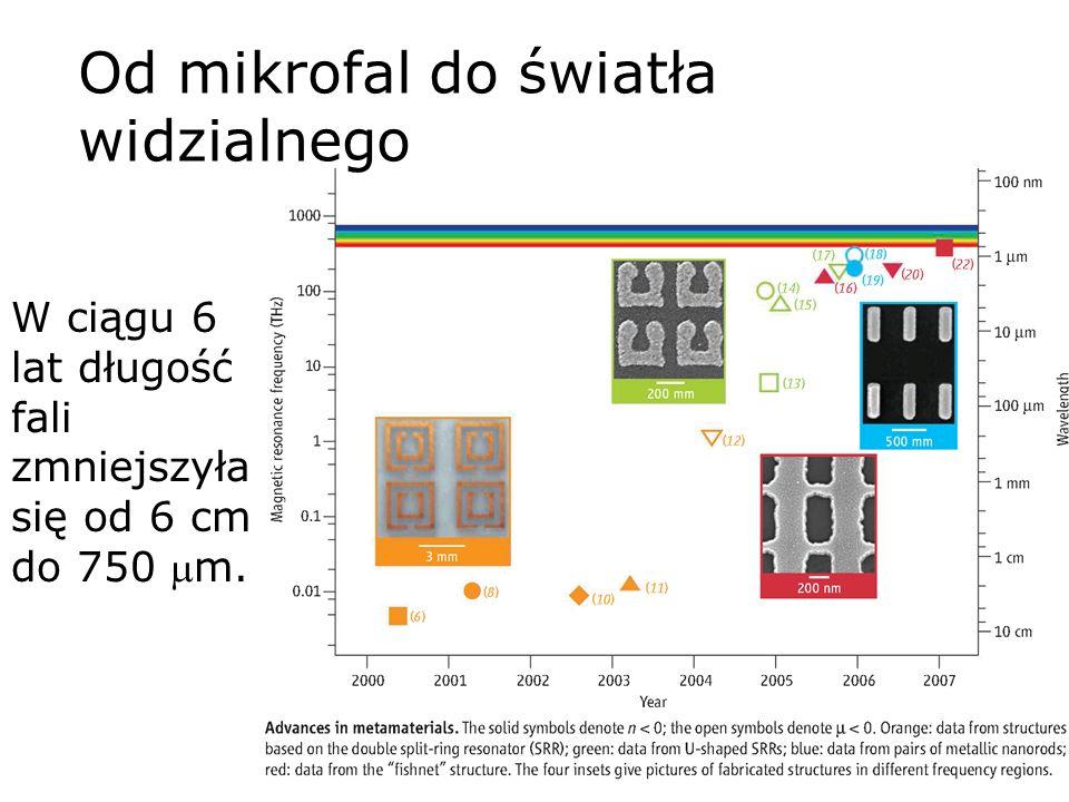 Od mikrofal do światła widzialnego W ciągu 6 lat długość fali zmniejszyła się od 6 cm do 750 m.