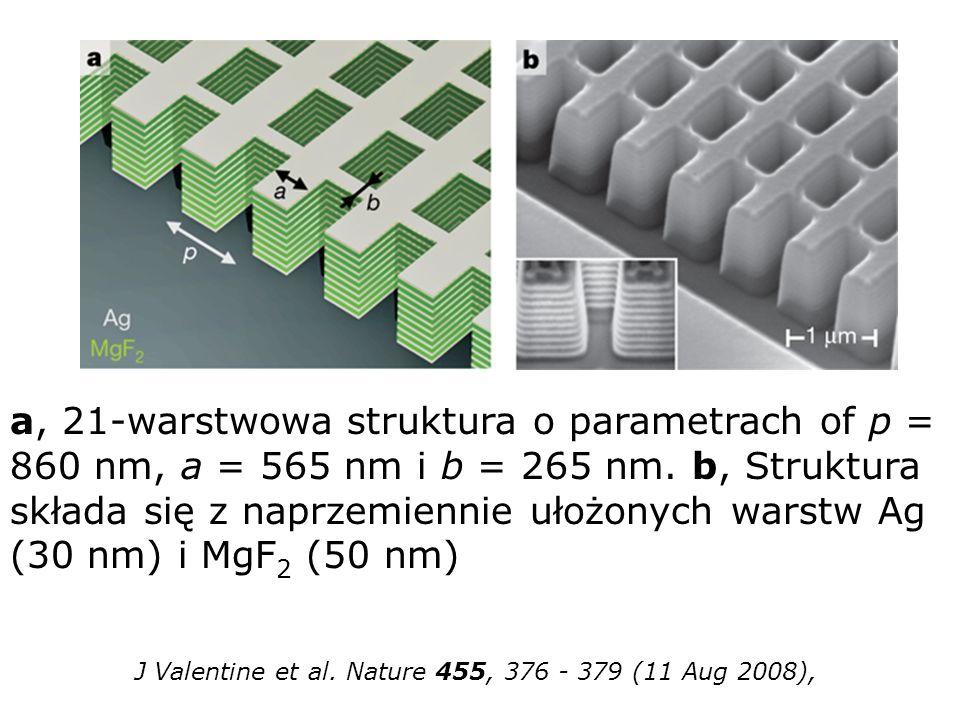 J Valentine et al. Nature 455, 376 - 379 (11 Aug 2008), a, 21-warstwowa struktura o parametrach of p = 860 nm, a = 565 nm i b = 265 nm. b, Struktura s