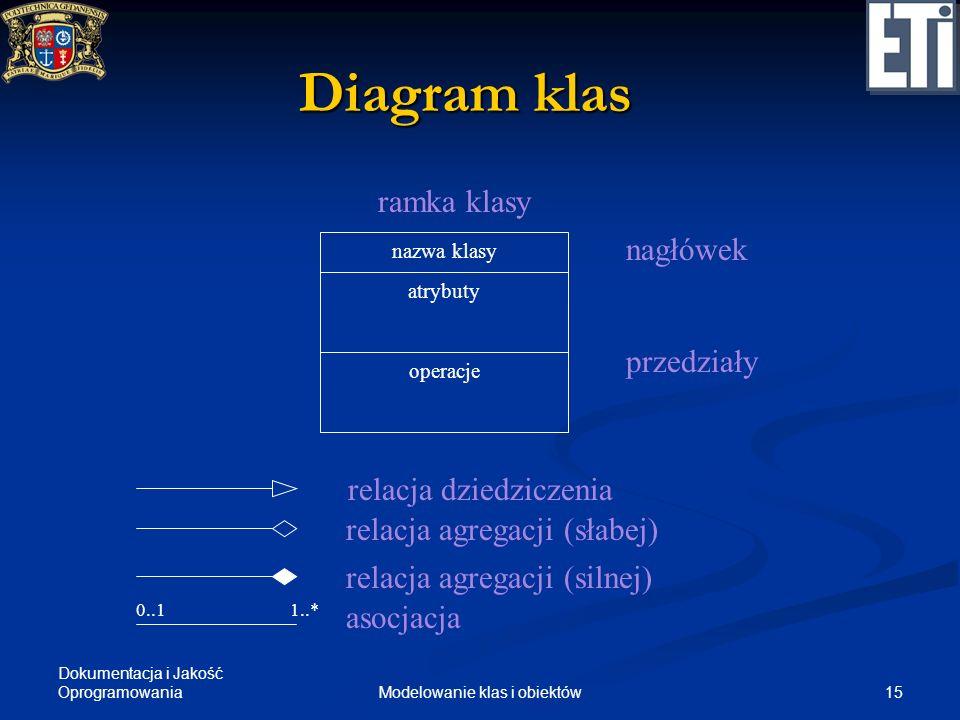 Dokumentacja i Jakość Oprogramowania 15Modelowanie klas i obiektów Diagram klas nazwa klasy atrybuty operacje ramka klasy nagłówek przedziały relacja