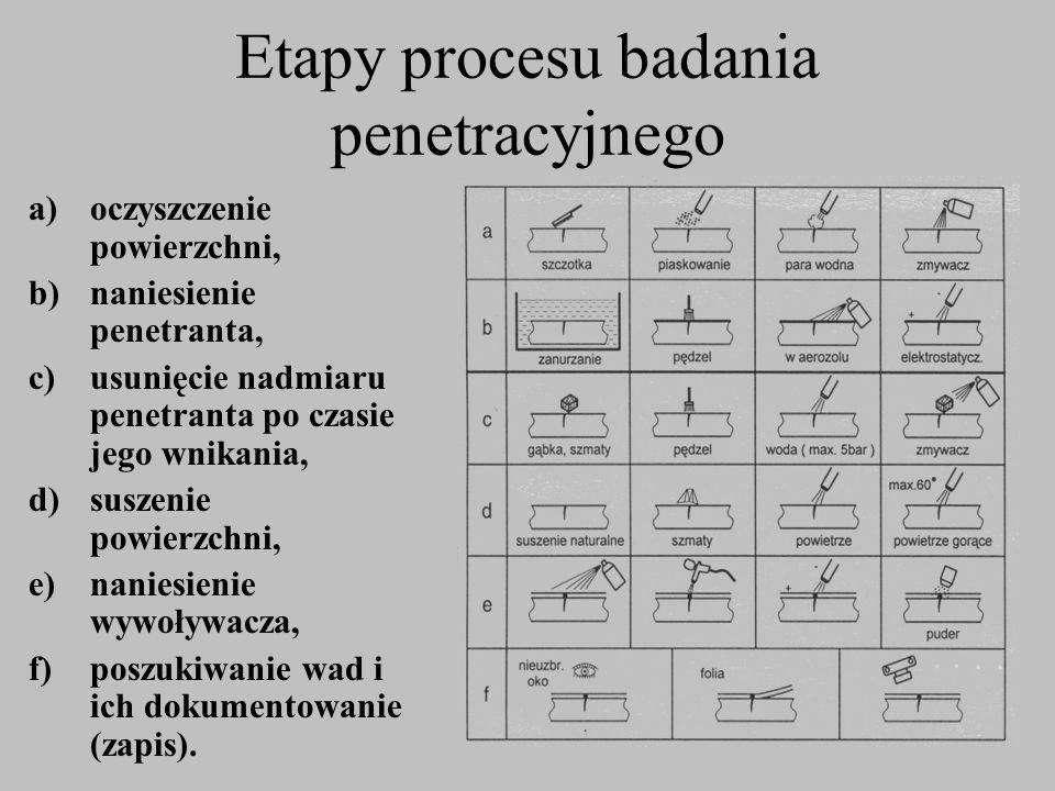 Etapy procesu badania penetracyjnego a)oczyszczenie powierzchni, b)naniesienie penetranta, c)usunięcie nadmiaru penetranta po czasie jego wnikania, d)