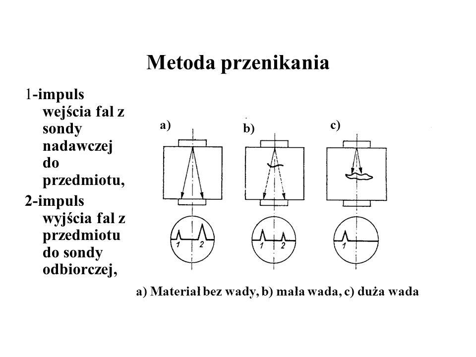 Metoda przenikania 1-impuls wejścia fal z sondy nadawczej do przedmiotu, 2-impuls wyjścia fal z przedmiotu do sondy odbiorczej, a) b) c) a) Materiał b
