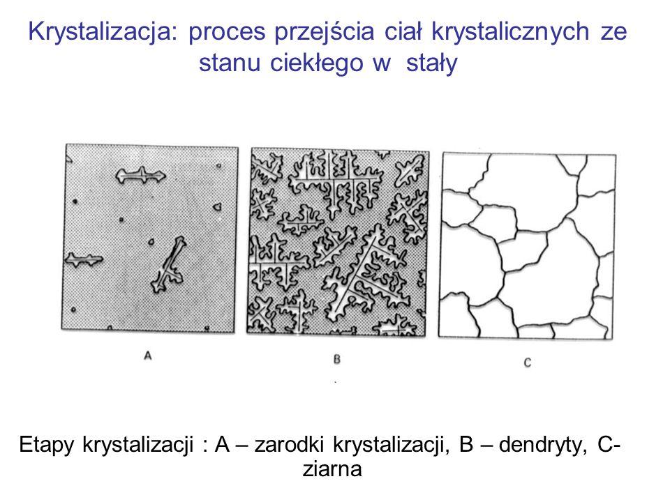 Zmiana stanu skupienia: ciekły - stały Krzywe krzepnięcia: 1-3 materiały krystaliczne, 4 materiał amorficzny