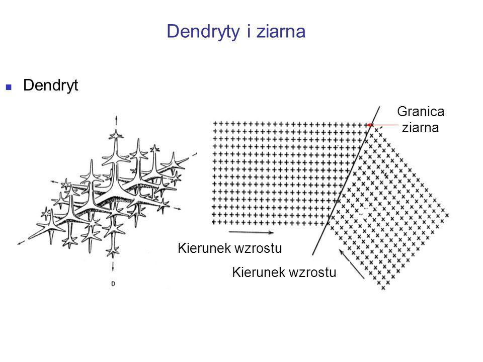 Krystalizacja: proces przejścia ciał krystalicznych ze stanu ciekłego w stały Etapy krystalizacji : A – zarodki krystalizacji, B – dendryty, C- ziarna