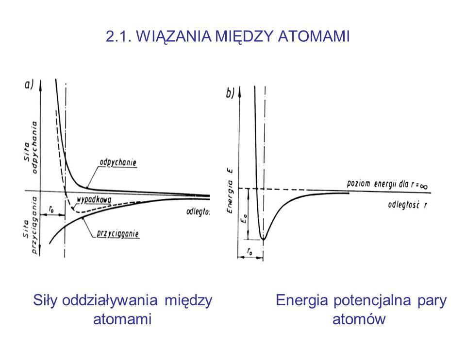 2. BUDOWA MATERIAŁÓW ELEMENTY BUDOWY 1. Wiązania miedzy atomami 2. Układ atomów w przestrzeni 3. Makrostruktura 4. Mikrostruktura
