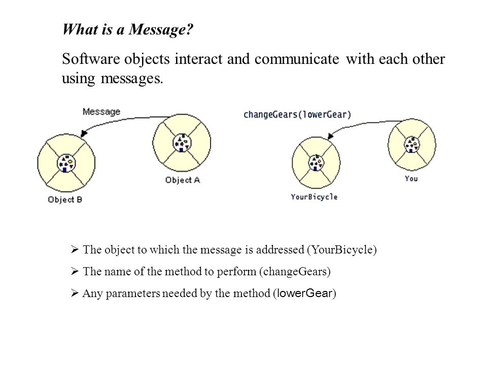 What is a Message? Software objects interact and communicate with each other using messages. The object to which the message is addressed (YourBicycle
