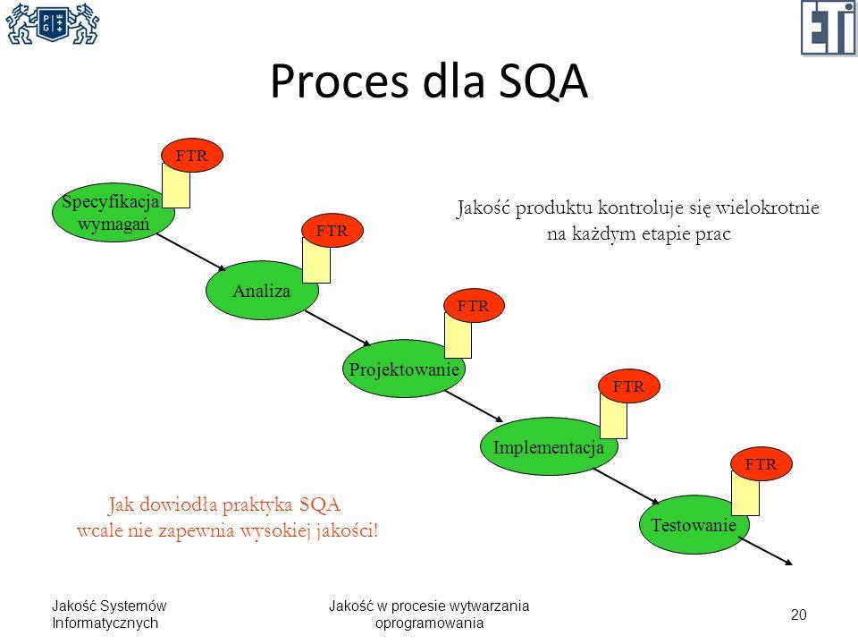 Proces dla SQA Jakość Systemów Informatycznych Jakość w procesie wytwarzania oprogramowania 20 Specyfikacja wymagań Analiza Projektowanie Implementacj