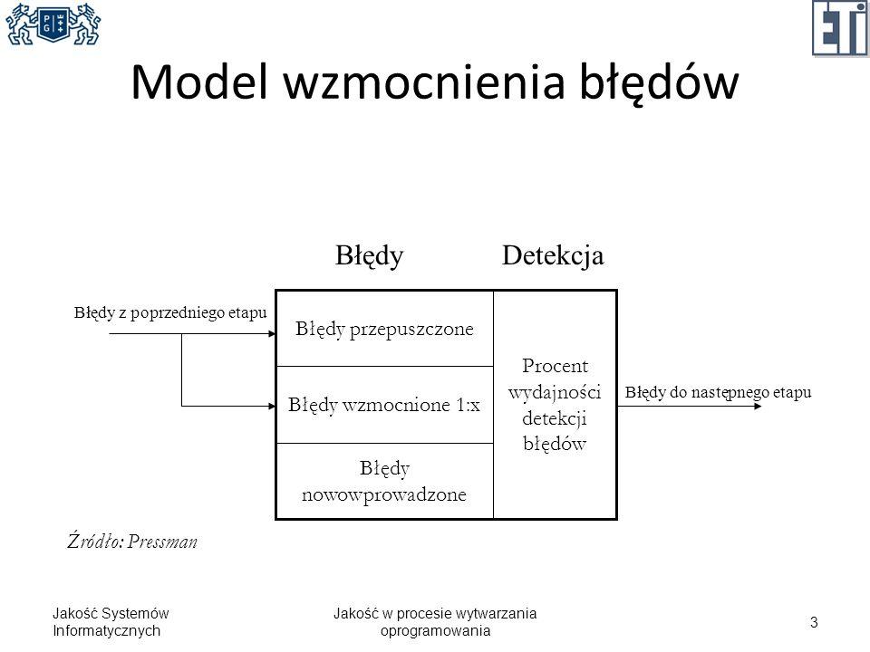 Model wzmocnienia błędów Jakość Systemów Informatycznych Jakość w procesie wytwarzania oprogramowania 3 Błędy nowowprowadzone Błędy wzmocnione 1:x Pro