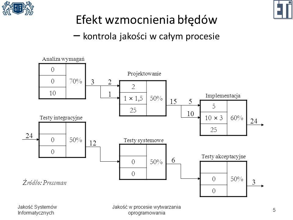 Efekt wzmocnienia błędów – kontrola jakości w całym procesie Jakość Systemów Informatycznych Jakość w procesie wytwarzania oprogramowania 5 0 70% 0 10