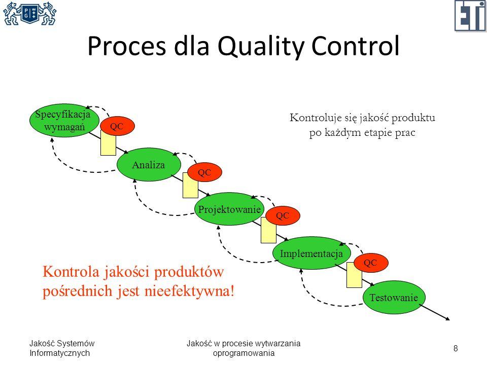 Proces dla Quality Control Jakość Systemów Informatycznych Jakość w procesie wytwarzania oprogramowania 8 Specyfikacja wymagań Analiza Projektowanie I