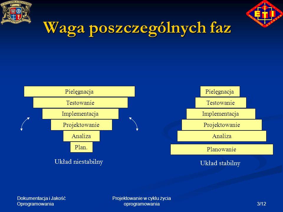 Dokumentacja i Jakość Oprogramowania 3/12 Projektowanie w cyklu życia oprogramowania Waga poszczególnych faz Analiza Projektowanie Implementacja Testo