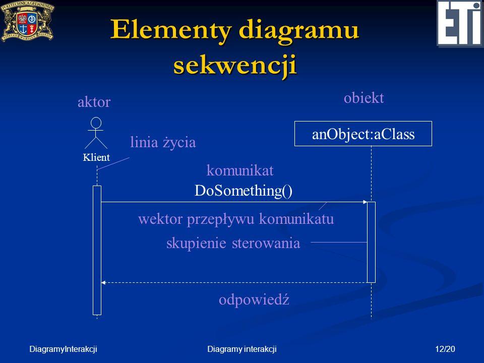 DiagramyInterakcji 12/20Diagramy interakcji Elementy diagramu sekwencji Klient aktor anObject:aClass obiekt skupienie sterowania DoSomething() linia ż