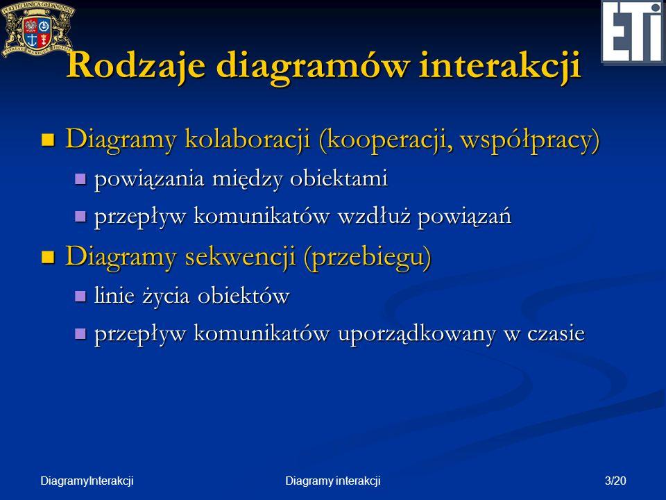 DiagramyInterakcji 3/20Diagramy interakcji Rodzaje diagramów interakcji Diagramy kolaboracji (kooperacji, współpracy) Diagramy kolaboracji (kooperacji