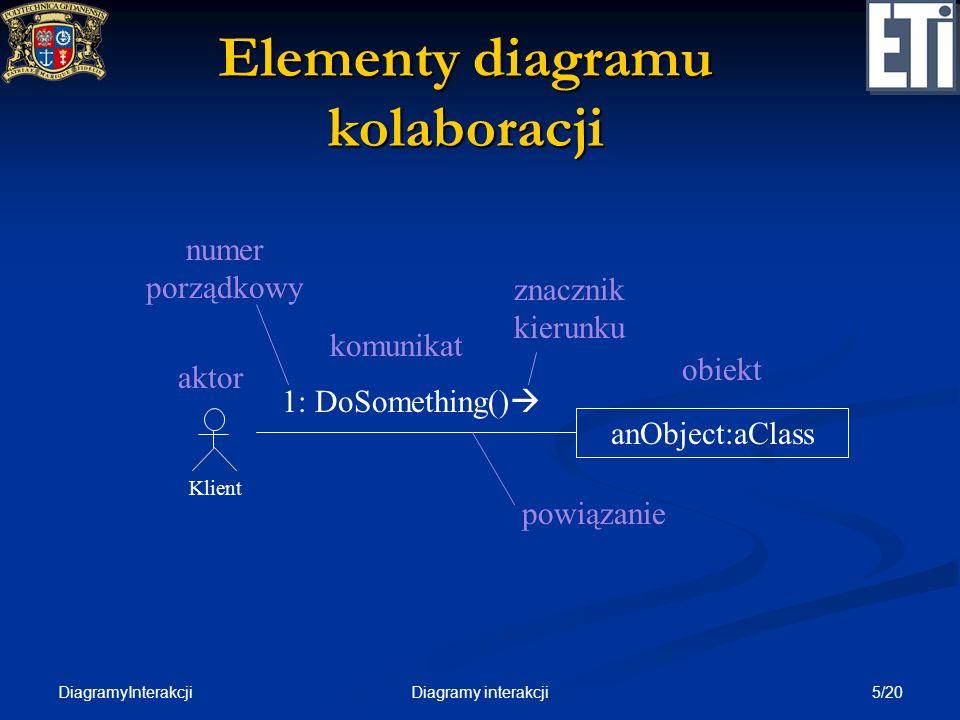 DiagramyInterakcji 6/20Diagramy interakcji Uwagi do diagramu kolaboracji (1/2) Występujący aktorzy muszą być powiązani z danym przypadkiem użycia Występujący aktorzy muszą być powiązani z danym przypadkiem użycia Obiekty reprezentują obiekty globalne (dla całego systemu) lub lokalne (np.