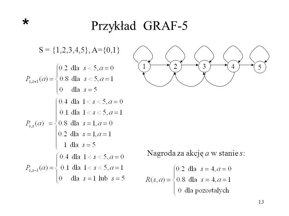 14 Przykład GRAF-5 Optymalne wartości stanów dla = 0.9 1234 5 V(1)V(2)V(3)V(4)V(5) 0.2990.5270.7680.9450 *
