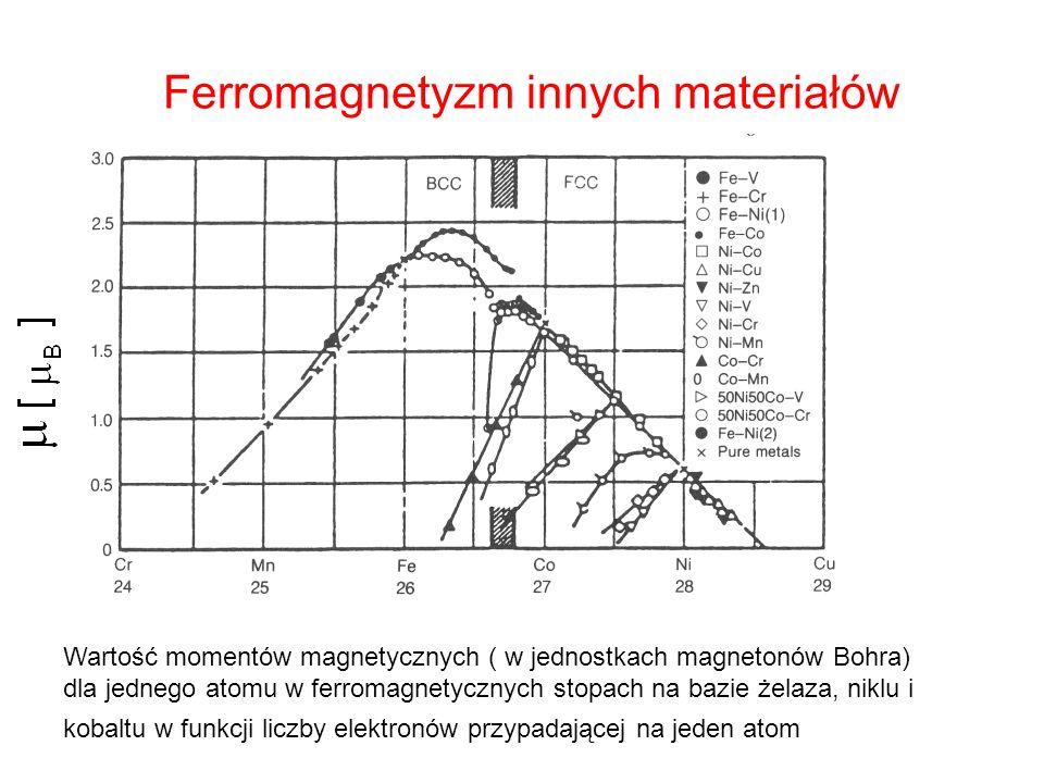 Ferromagnetyzm innych materiałów Wartość momentów magnetycznych ( w jednostkach magnetonów Bohra) dla jednego atomu w ferromagnetycznych stopach na ba