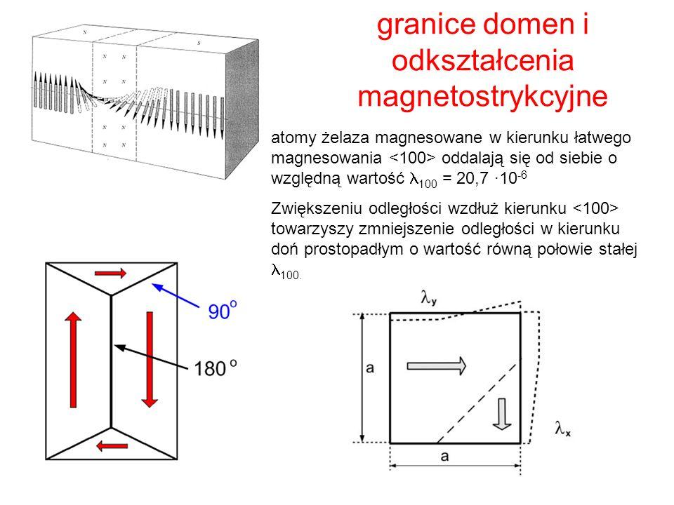 granice domen i odkształcenia magnetostrykcyjne atomy żelaza magnesowane w kierunku łatwego magnesowania oddalają się od siebie o względną wartość 100