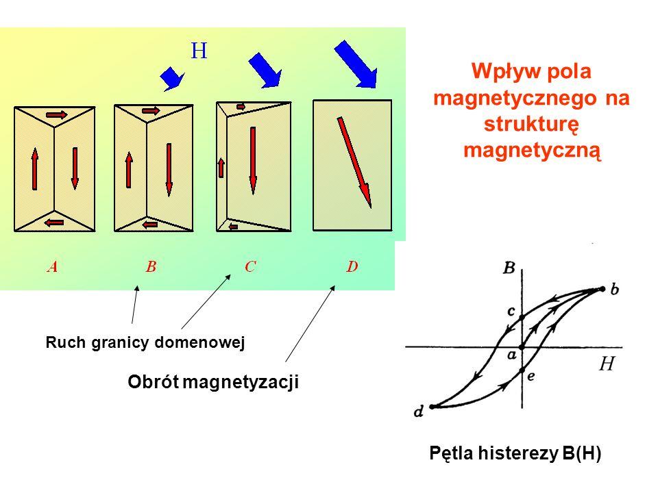 Wpływ pola magnetycznego na strukturę magnetyczną Ruch granicy domenowej Obrót magnetyzacji Pętla histerezy B(H)