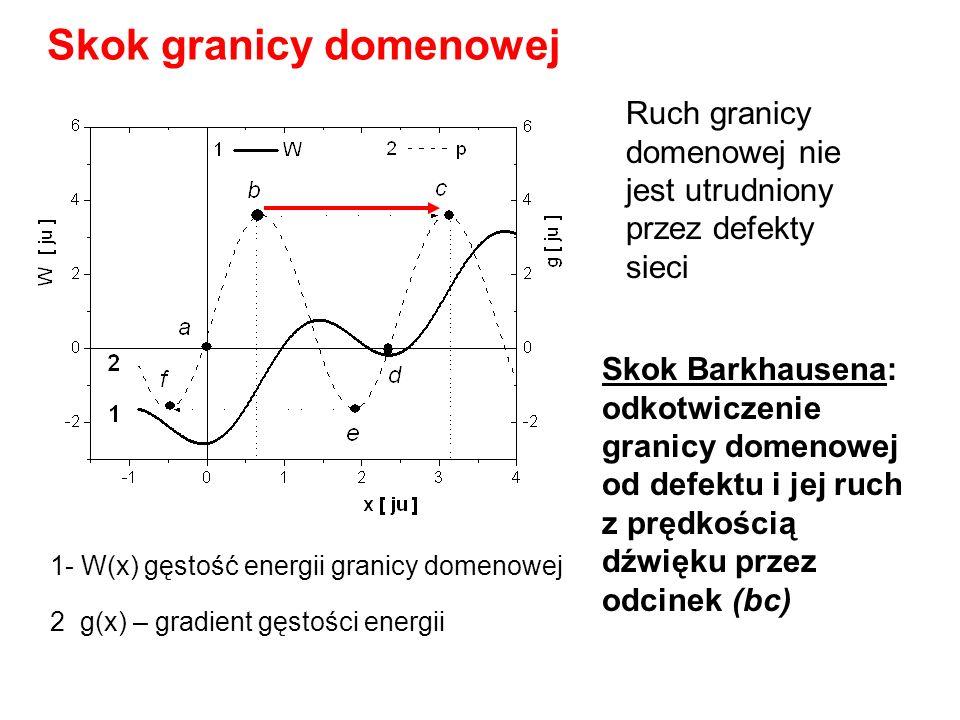 Skok granicy domenowej 1- W(x) gęstość energii granicy domenowej 2 g(x) – gradient gęstości energii Skok Barkhausena: odkotwiczenie granicy domenowej