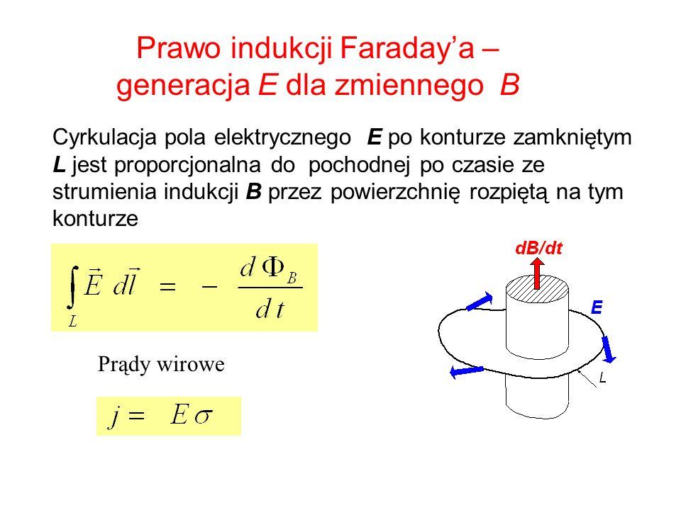Prawo indukcji Faradaya – generacja E dla zmiennego B Cyrkulacja pola elektrycznego E po konturze zamkniętym L jest proporcjonalna do pochodnej po cza