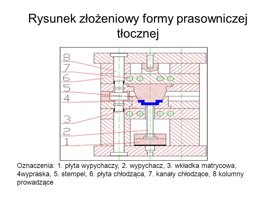 Rysunek złożeniowy formy prasowniczej tłocznej Oznaczenia: 1. płyta wypychaczy, 2. wypychacz, 3. wkładka matrycowa, 4wypraska, 5. stempel, 6. płyta ch