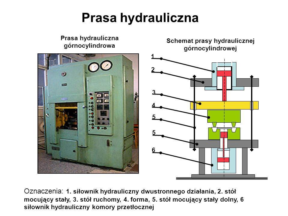 Prasa hydrauliczna Oznaczenia: 1. siłownik hydrauliczny dwustronnego działania, 2. stół mocujący stały, 3. stół ruchomy, 4. forma, 5. stół mocujący st