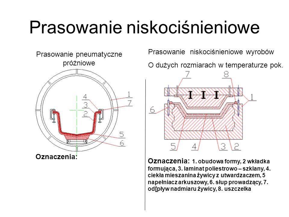 Prasowanie niskociśnieniowe Oznaczenia: 1. obudowa formy, 2 wkładka formująca, 3. laminat poliestrowo – szklany, 4. ciekła mieszanina żywicy z utwardz