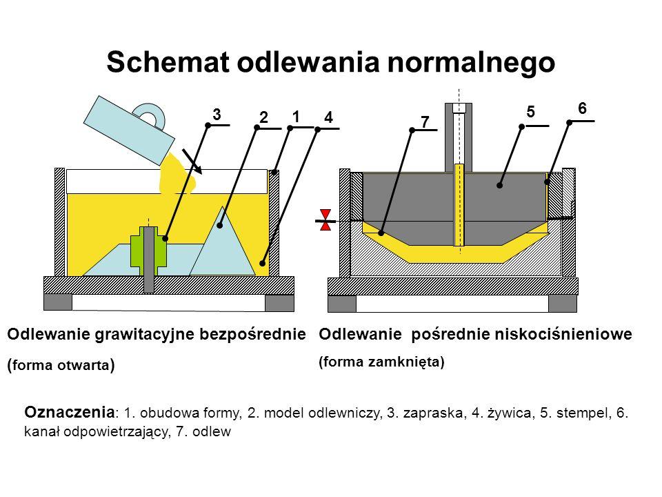 Schemat odlewania normalnego Odlewanie grawitacyjne bezpośrednie ( forma otwarta ) Odlewanie pośrednie niskociśnieniowe (forma zamknięta) Oznaczenia :