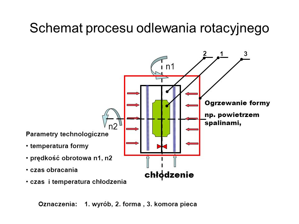 Schemat procesu odlewania rotacyjnego Parametry technologiczne temperatura formy prędkość obrotowa n1, n2 czas obracania czas i temperatura chłodzenia