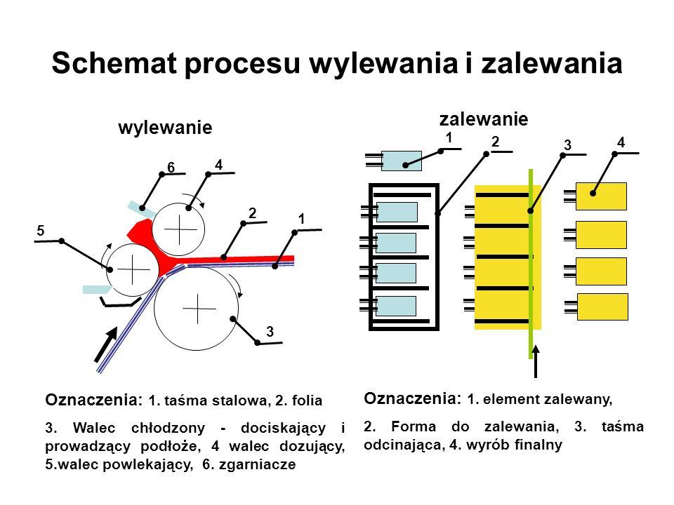 Schemat procesu wylewania i zalewania Oznaczenia: 1. taśma stalowa, 2. folia 3. Walec chłodzony - dociskający i prowadzący podłoże, 4 walec dozujący,