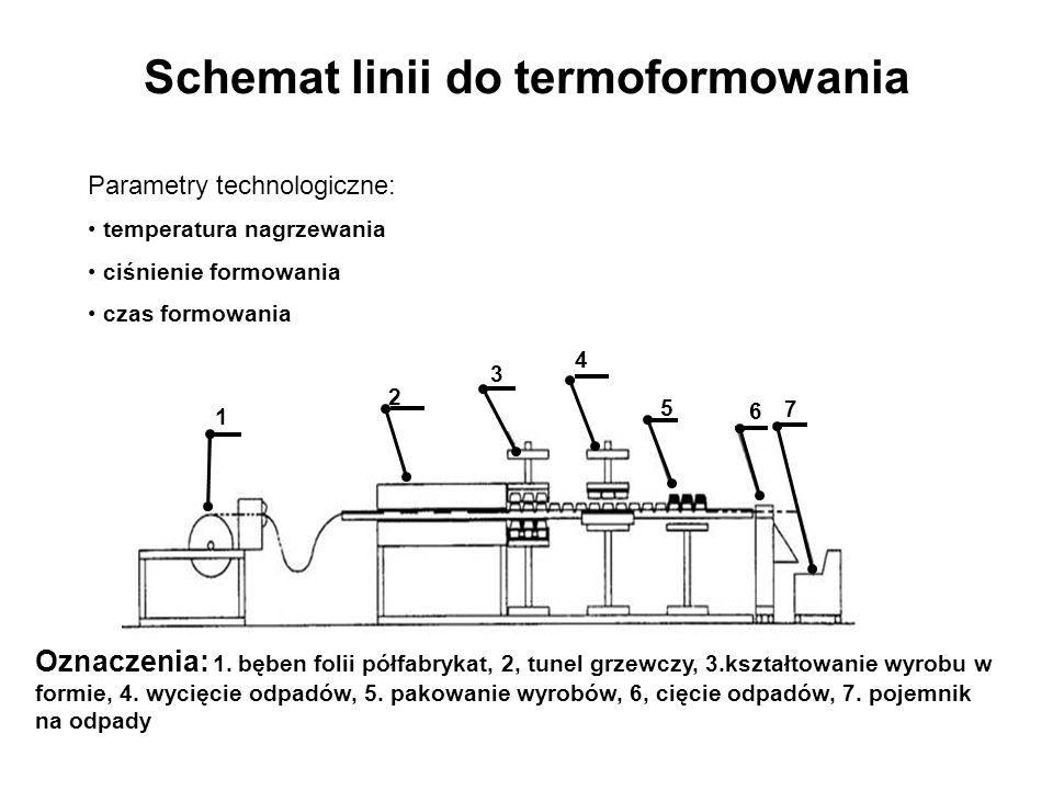 Schemat linii do termoformowania 1 2 3 4 5 6 7 Oznaczenia: 1. bęben folii półfabrykat, 2, tunel grzewczy, 3.kształtowanie wyrobu w formie, 4. wycięcie