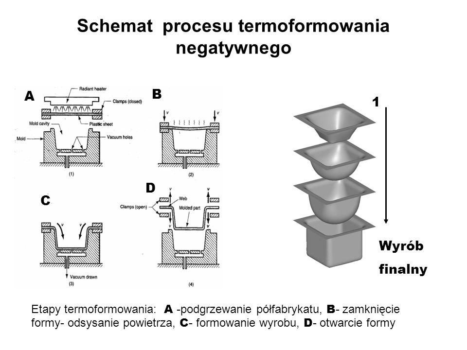 Schemat procesu termoformowania negatywnego A B C D 1 Wyrób finalny Etapy termoformowania: A -podgrzewanie półfabrykatu, B - zamknięcie formy- odsysan