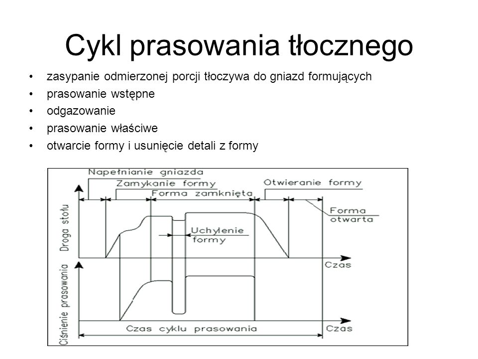 Cykl prasowania przetłocznego i płytowego Prasowanie przetłoczne napełnienie komory przetłocznej tłoczywem zamknięcie formy przetłoczenie uplastycznionego materiału do gniazd formujących prasowanie właściwe otwarcie formy i usunięcie detalu z formy Prasowanie płytowe nałożenie warstw preimpregnatu na półki prasy zamknięcie formy wielopółkowej prasowanie własciwe – utwardzanie żywicy otwarcie formy i usunięcie płyt z półek obróbka wykańczająca płyt