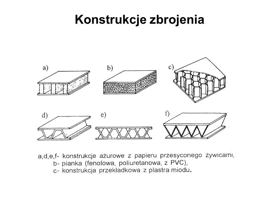 Konstrukcje zbrojenia