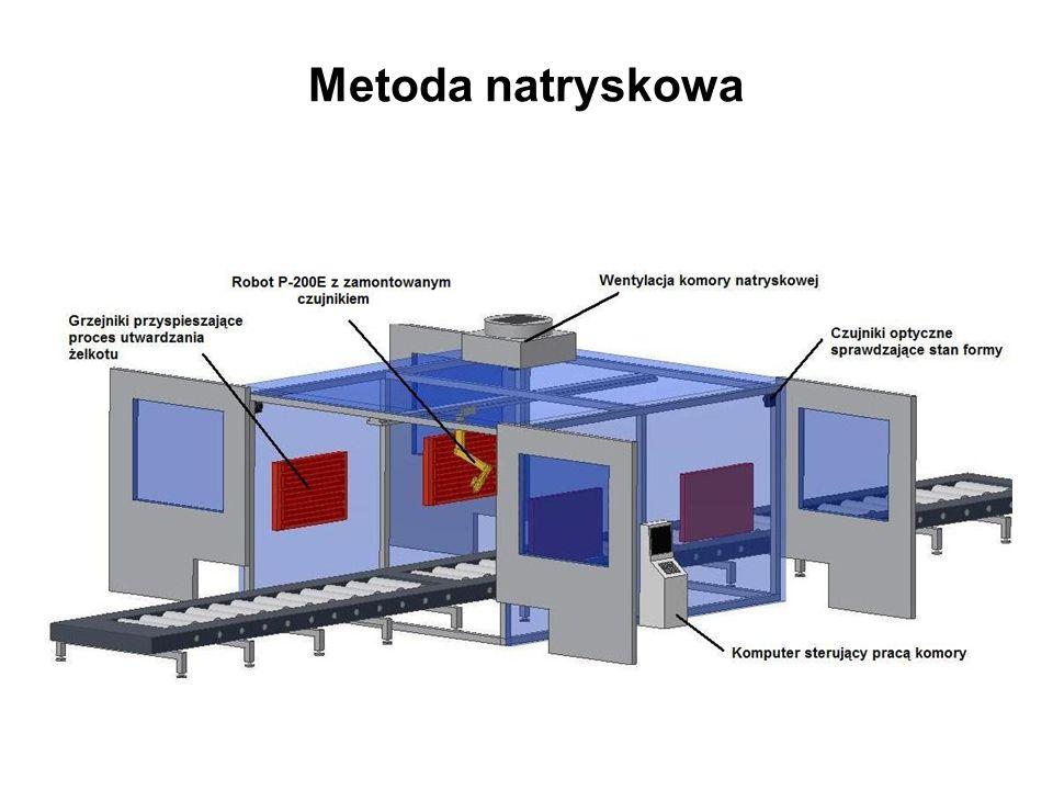 Metoda natryskowa